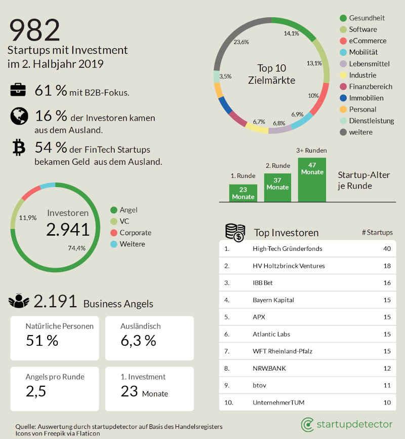 iit/startupdetector report 2019 - Startup Finanzierungsrunden Analyse Deutschland