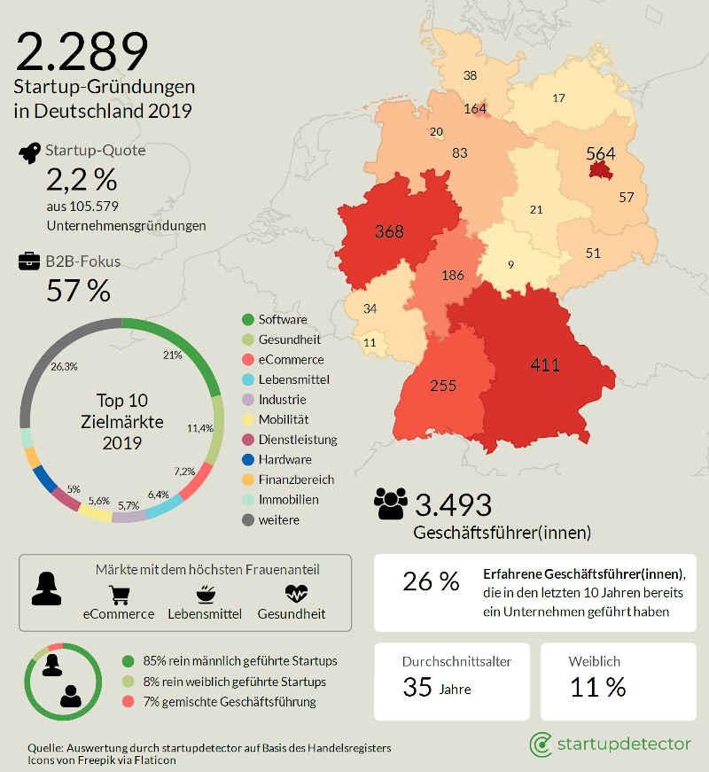 iit/startupdetector report 2019 - alle Startup-Neugründungen Analyse Deutschland